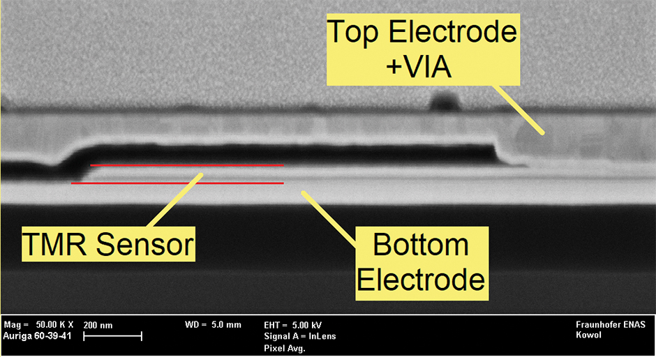Fig. 2: FIB cross section electron microscopy of a ready-to-use micropatterned TMR sensor element.